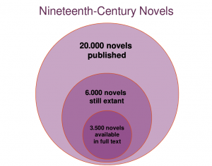 Nineteenth-Century Novels (License: CC-BY)