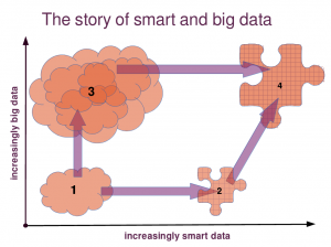 The story of smart and big data (Licence: CC-BY)